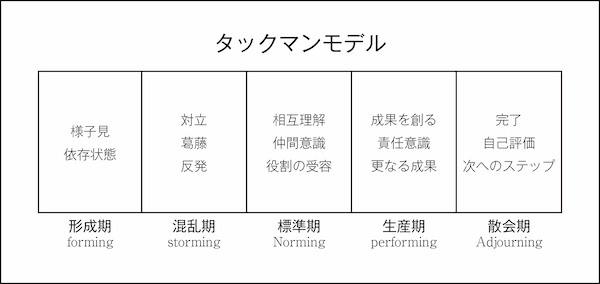 タックマンモデル 解説図